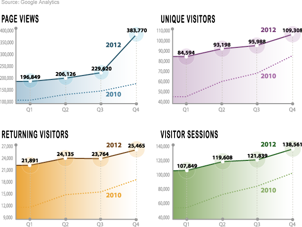 Area Development Online Website Activity Quarterly Trends