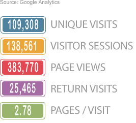 Q4 2012 VISITOR'S OVERVIEW