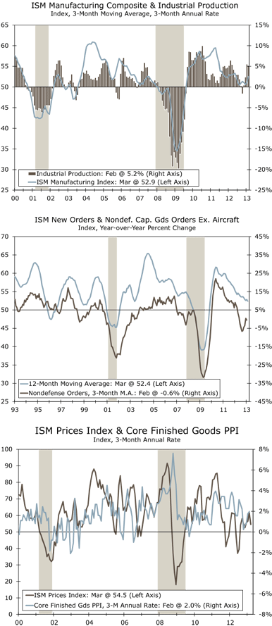 ISM Manufacturing Composite & Industrial Production Index, 3-Month Moving Average, 3-Month Annual Rate; ISM New Orders & Nondef. Cap. Gds Orders Ex. Aircraft Index, Year-over-Year Percent Change; ISM Prices Index & Core Finished Goods PPI Index, 3-Month Annual Rate