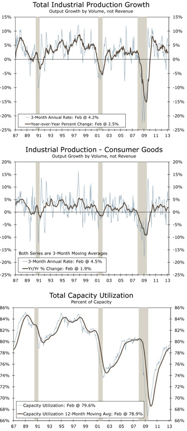 Total Industrial Production Growth Output Growth by Volume, not Revenue, Industrial Production - Consumer Goods Output Growth by Volume, not Revenue, Total Capacity Utilization Percent of Capacity