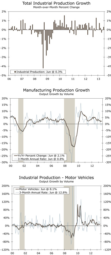 Total Industrial Production Growth, Manufacturing Production Growth, Industrial Production - Motor Vehicles; Source: Federal Reserve Board and Wells Fargo Securities, LLC