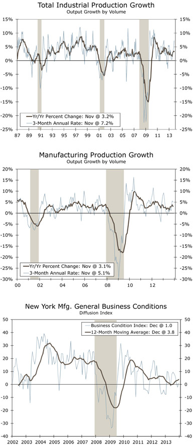 Wells Fargo Securities Economics Group: Strong November Industrial Production Report