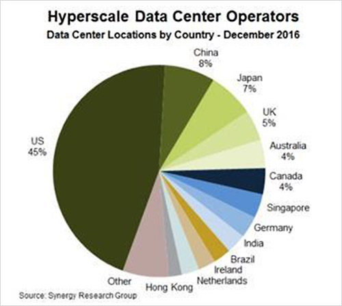 Hyperscale data center locations by country in late 2016; Synergy Research Group