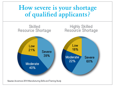 How severe is your shortage of qualified applicants? Source: Accenture 2014 Manufacturing Skills and Training Study