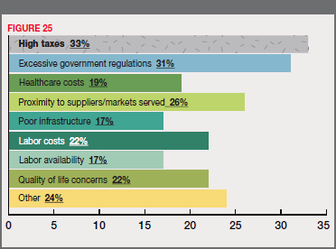 Figure 25 - Of Those with Plans, the Primary Reasons for Moving from Current Location: