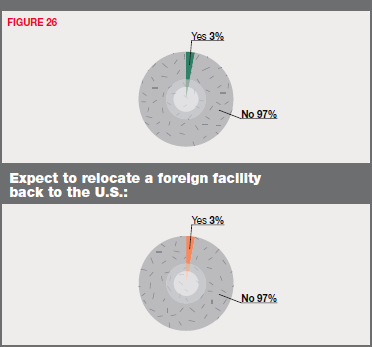 Figure 26 - Expect to Relocate a Domestic Facility to an Offshore Location: