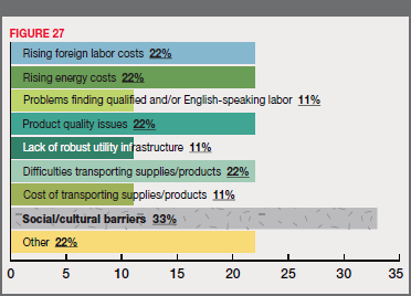 Figure 27 - If So, Reasons for Re-Shoring: