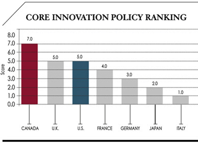 The Global Innovation Policy Index - Information Technology and Innovation Foundation and the Kauffman Foundation - United States - March 2012
