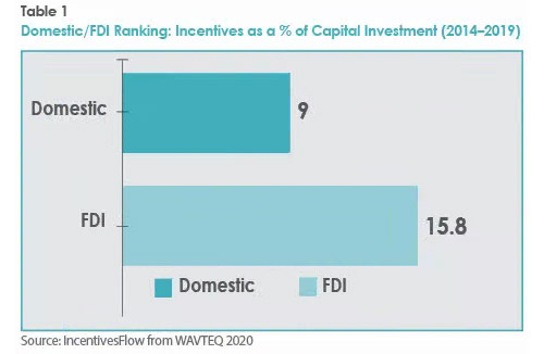 Domestic/FDI Ranking: Incentives as a % of Capital Investment (2014–2019)
