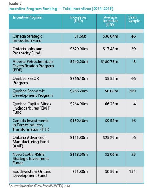 Incentive Program Ranking — Total Incentives (2014–2019)