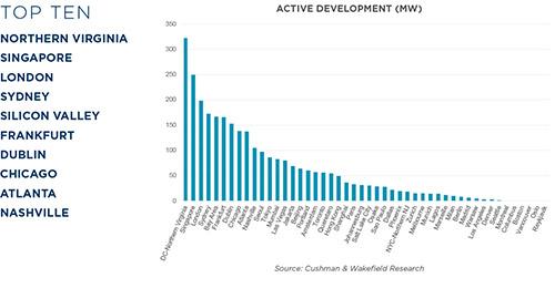 Active Development (MW)