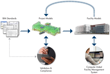 The BIM lifecycle mirrors that of a building, making it useful through every step of the facility's development. Click 'enlarge' to see entire chart.