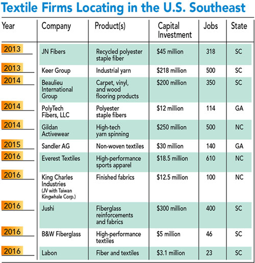 Textile firms locating in the U.S. Southeast